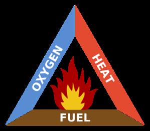 Fire Triangle - Oxygen, Heat, Fuel